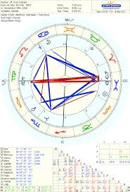 The Astrology Of Kurt Cobain
