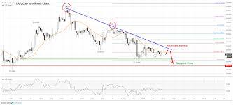 Ripple Price Analysis Xrp Turns South Risk Of Downside Break