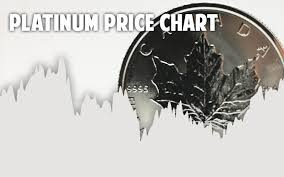 Platinum Price Trend Chart Platinum Spot Price Live Historical Chart Quotes In Usd