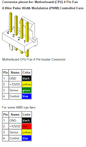 nzxt h vs fractal design define r review temperature a standard pwm fan header is pinned out like this
