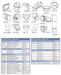 Oval Duct Sizing Chart 41 Detailed Duct Fittings Equivalent Length Chart