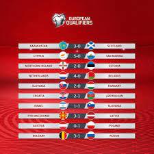 บอลโลก2022 - สรุปผลฟุตบอลยูโร 2020 รอบคัดเลือกค่ำคืนที่ผ่านมา