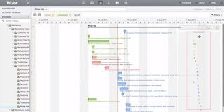 Wrike Gantt Chart Dependencies What Is Gantt Chart Learn How To Make One With Free