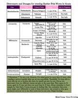 Goat Dewormer Dosage Chart For Barber Pole Worm