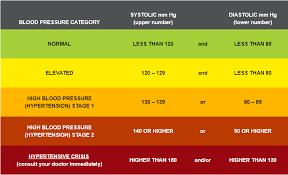High Blood Pressure Numbers Blood Pressure