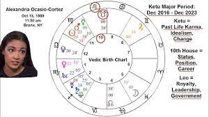 Alexandria Ocasio Cortez Birth Chart Alexandria Ocasio Cortez Vedic Astrology Birth Chart