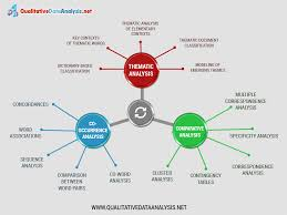 High Quality Qualitative Analysis Flow Chart Assistance