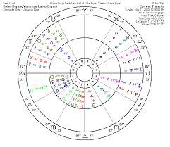 Composite Chart Examples Proof Of Astrology