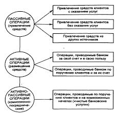 Курсовая работа Сущность современной банковской системы Рисунок 5 Структура основных операций коммерческого банка