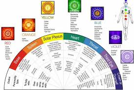 Crystals Chakra Stones Chart