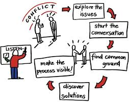 Image result for conflict resolution in the workplace