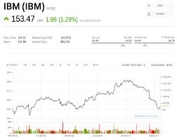 Ibm Stock Quote Cool MORGAN STANLEY IBM's Stock Could Explode 48% IBM Markets Insider