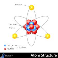 Structure Of Atom The Structure Of Atoms Kidspressmagazine Com