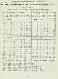Coriolis Effect On Ballistics And Old Chart Physics Forums