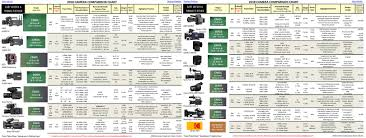 2018 Camera Comparison Chart The American Society Of