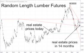 Lumber Futures Chart Lumber Prices Foreshadow Whats Next For Real Estate And