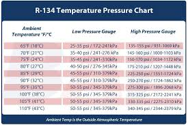R12 Ac Pressure Chart 93 Deville Ac Pressure Cadillac Owners Forum