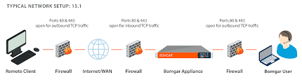 Home Network Security Appliance Firewall Ports And Settings For Establishing A Remote Desktop