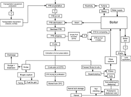 Flow Chart Of The Milling Process Download Scientific Diagram