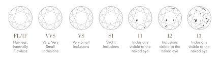 Understanding The 5cs Rox