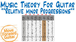 Major Scale Chord Progression Chart Music Theory For Guitar Relative Minor Scale Chord Progressions
