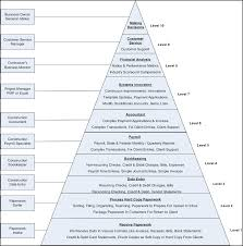 Quicken Chart Of Accounts Templates When Is Outsourcing Your Construction Bookkeeping A Good Idea