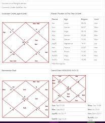 Rahu In 7th House In D9 Chart Moon Conjunct Rahu In 12th In Lagna 7th House Rahu In