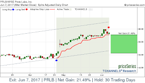 Nyse Prlb Proto Labs Inc Stock Gains 21 49 On Jun 7 2017
