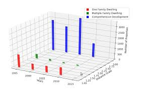 3d Bar Chart Python Advanced Visualization For Data Scientists With Matplotlib