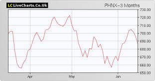 Scottish Widows Share Price Chart Phnx Phoenix Group Holdings Share Price With Phnx Chart And