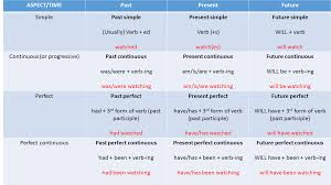 tenses verb tenses made easy an introduction eu english