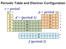 Chapter 6 Predicting Outer Electron Configurations Part ppt download