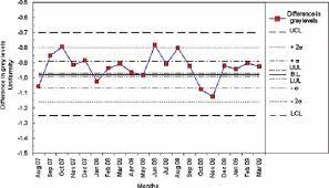 uniformity test chart shewhart control chart for single measures  uniformity test chart shewhart control chart for single measures of the