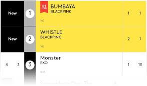 Black Pink Tops Billboards World Digital Songs Chart