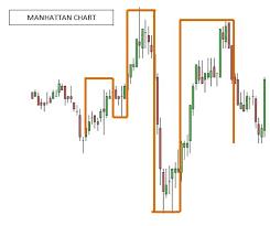 Using Gann Swing Charts In Futures Trading Ino Com