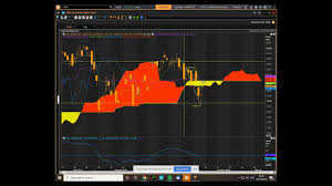 Ndx Chart Ndx Nasdaq 100 Index Cloud Chart Trading Update Youtube