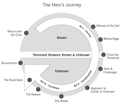 Story Development Chart Begin Your Brand Storytelling Journey With These 10 Steps