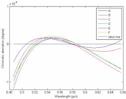 Flow Chart Of Optimization Program For Doublet Prisms