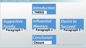 basic essay structure the five paragraph essay video lesson five paragraph essay example