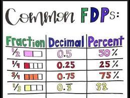Common Decimal To Fraction Chart Common Fraction Decimal Percent Equivalencies Anchor Chart