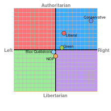 Political Party Chart The Political Compass