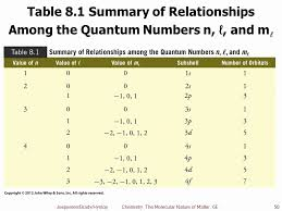 55 Nice Principal Quantum Number Chart Home Furniture
