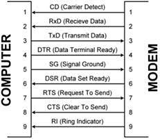 a > connectors rs 232 com ports
