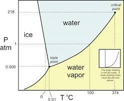 Water Pt Chart 21 Logical R12 Pressure Temperature Chart Pdf