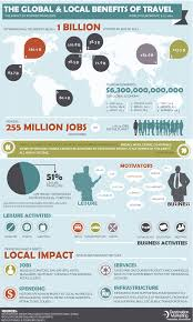 global and local benefits of tourism mzansi girl