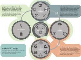 Moggridge Designing Interactions What Is Interaction Design Eray Alan Medium