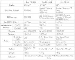 The New Eee Pc Models A Comparison Chart Liliputing