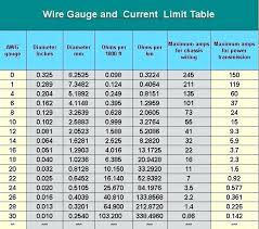 Wire Gage Table Chaniberns Co