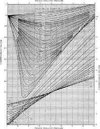 compressibility factor graph. compressibility factor graph