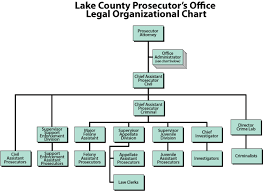 Prosecuting Attorney Lake County Ohio